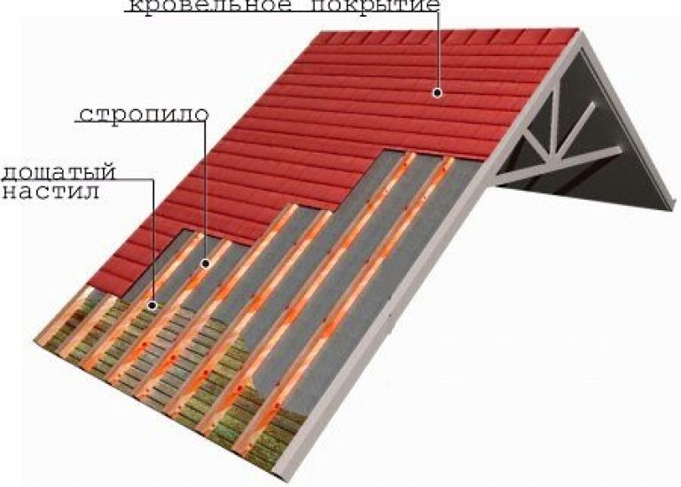 How to fasten sheets of corrugated roofing  The scheme of